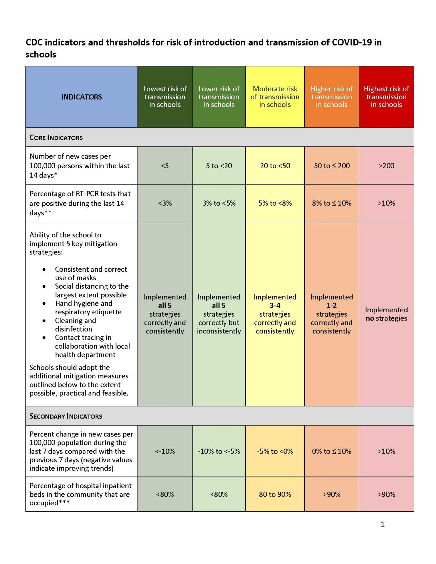 Indicator Thresholds Table Page 1