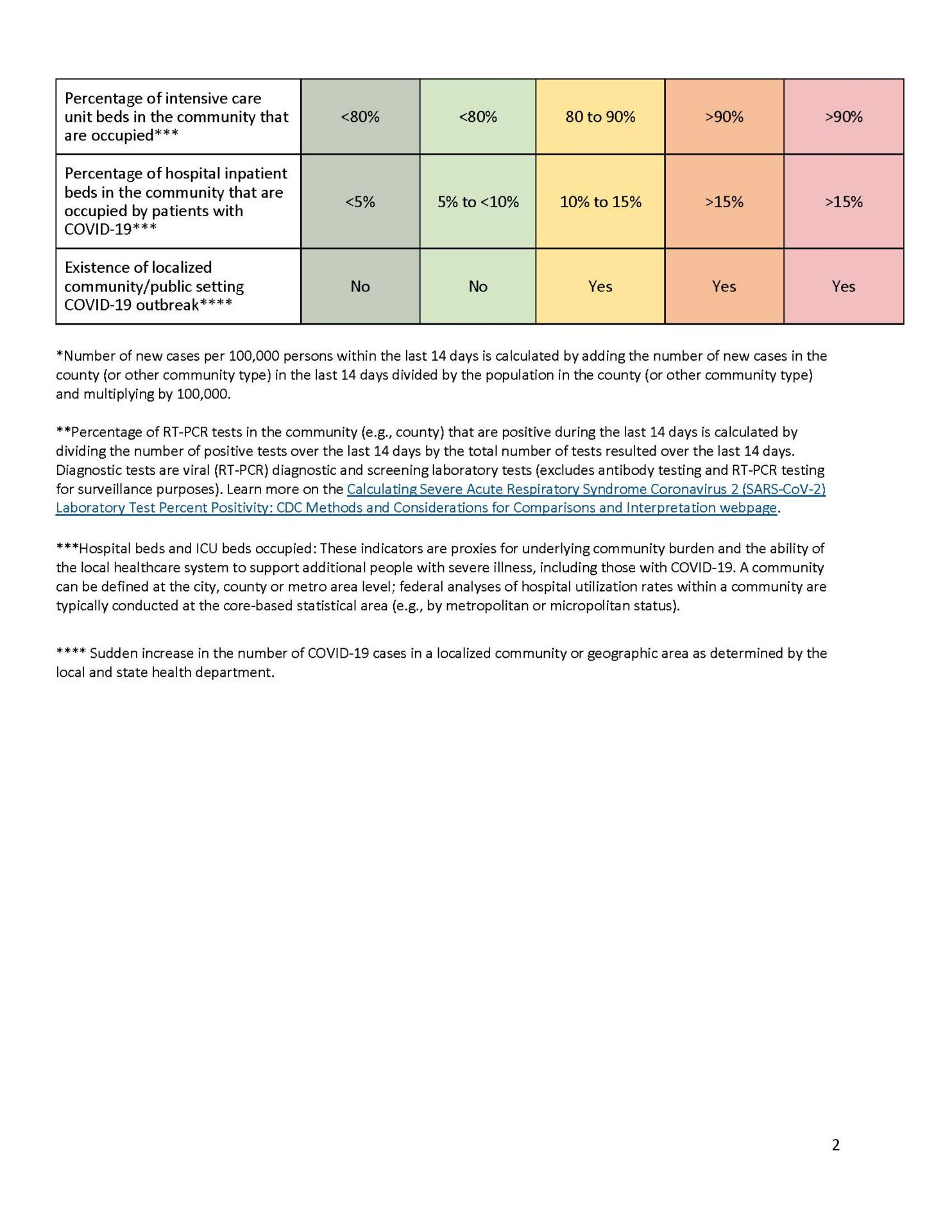 Indicator Thresholds Table Page 2